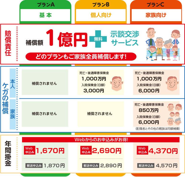 「サイクル安心保険」の概要
